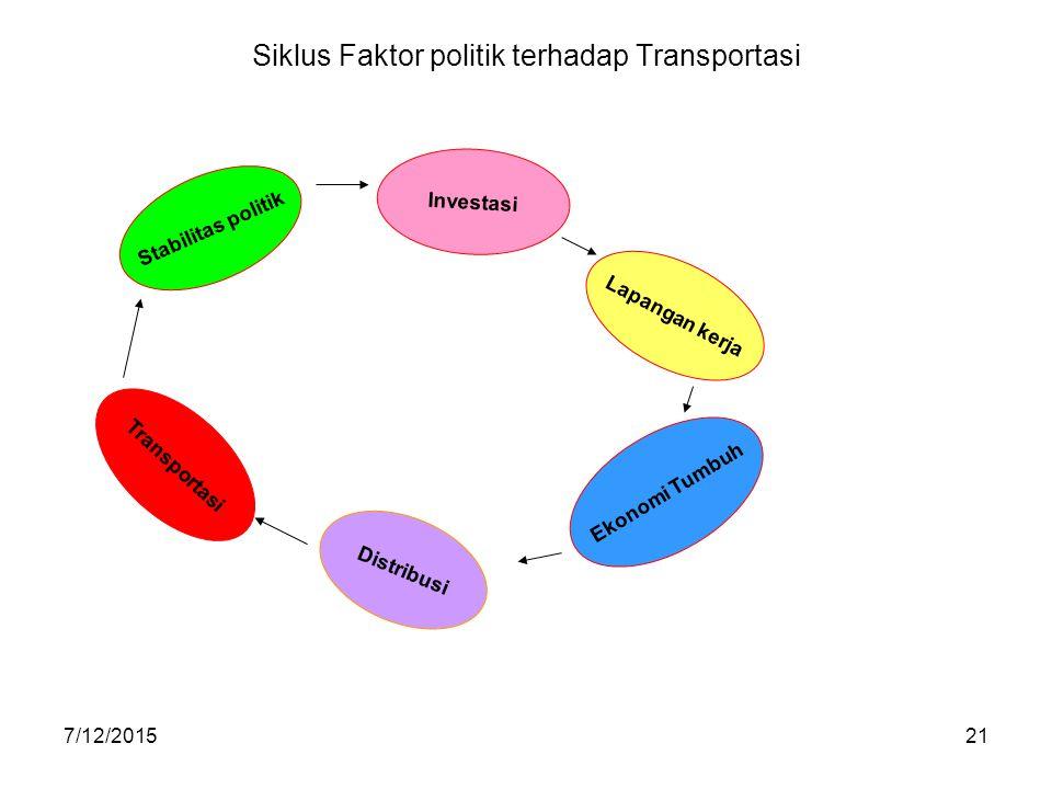 Siklus Faktor politik terhadap Transportasi