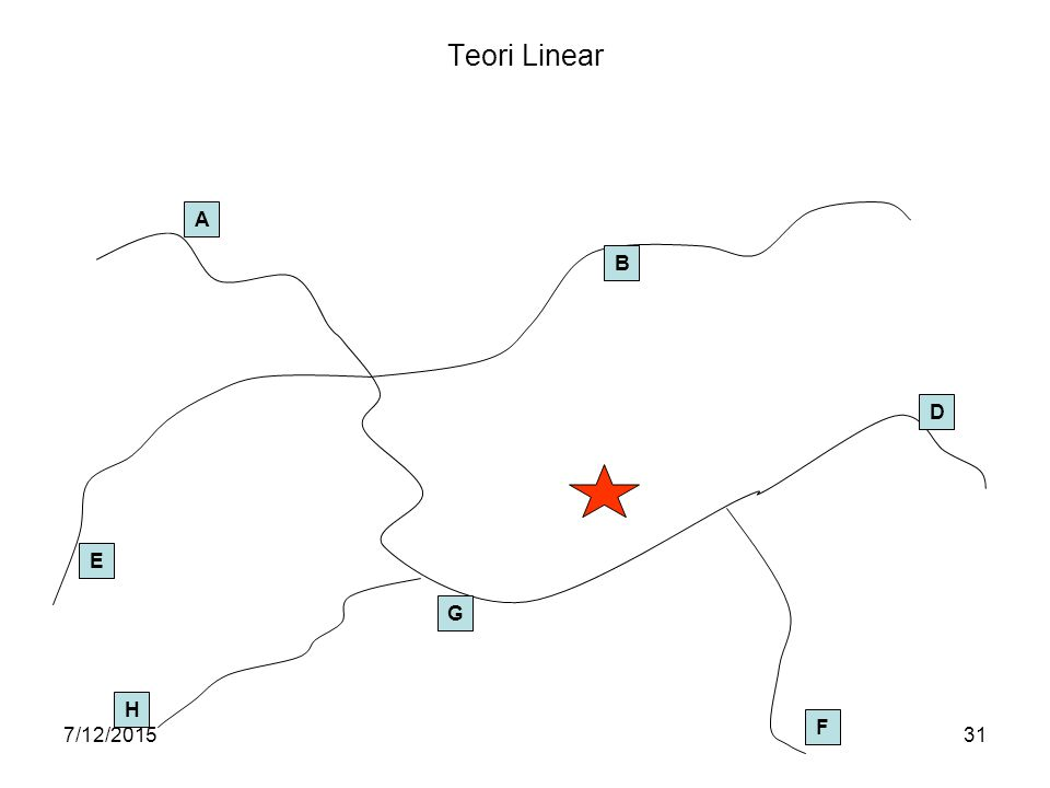 Teori Linear A B D E G H F 4/17/2017