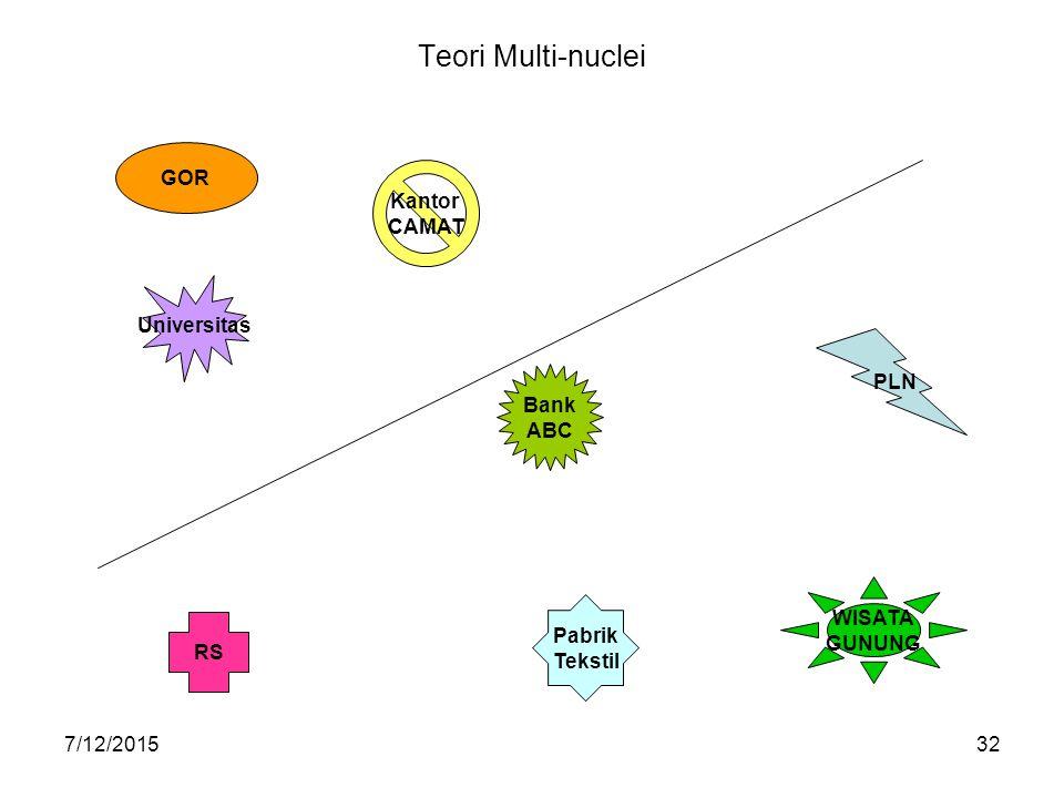 Teori Multi-nuclei GOR Kantor CAMAT Universitas PLN Bank ABC WISATA