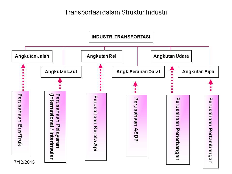 Transportasi dalam Struktur Industri