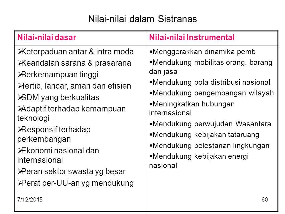Nilai-nilai dalam Sistranas