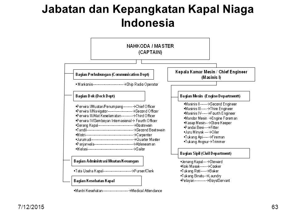 Jabatan dan Kepangkatan Kapal Niaga Indonesia