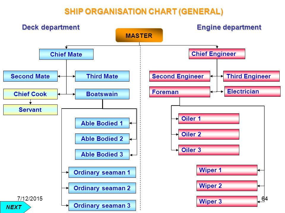 SHIP ORGANISATION CHART (GENERAL)