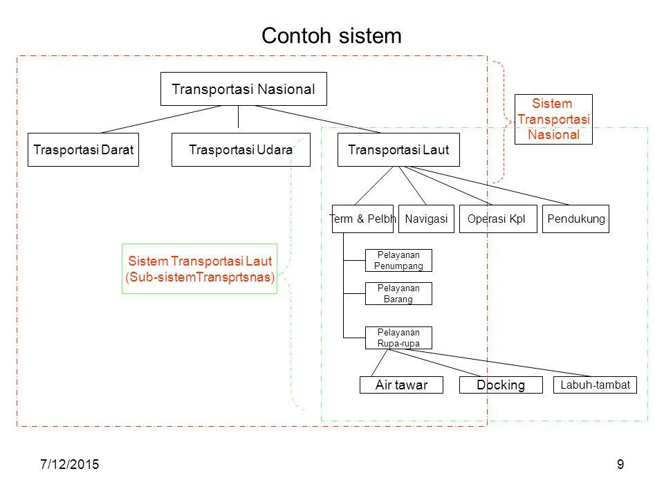 Contoh sistem Transportasi Nasional Sistem Transportasi Nasional