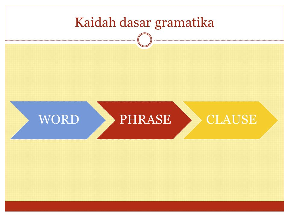 Kaidah dasar gramatika