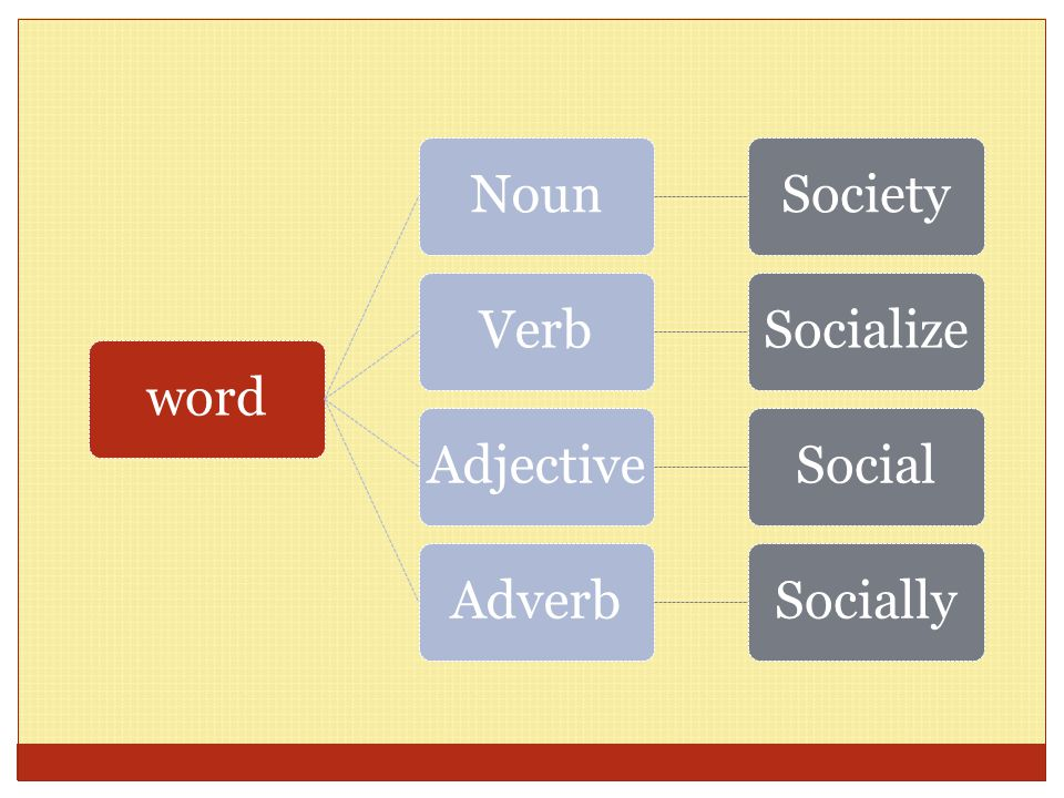 word Noun Society Verb Socialize Adjective Social Adverb Socially
