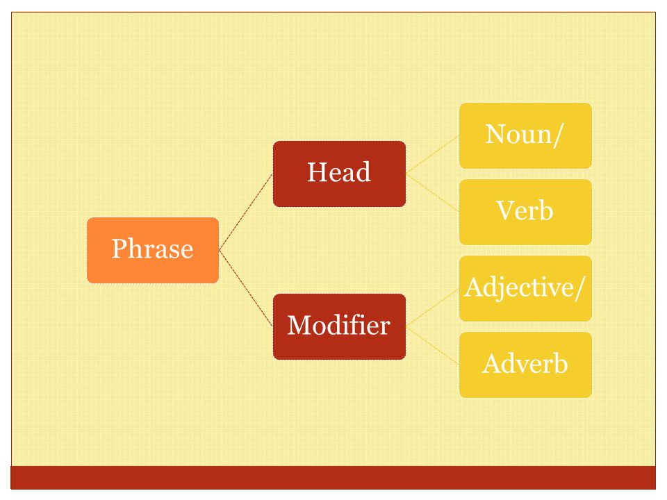 Phrase Head Noun/ Verb Modifier Adjective/ Adverb