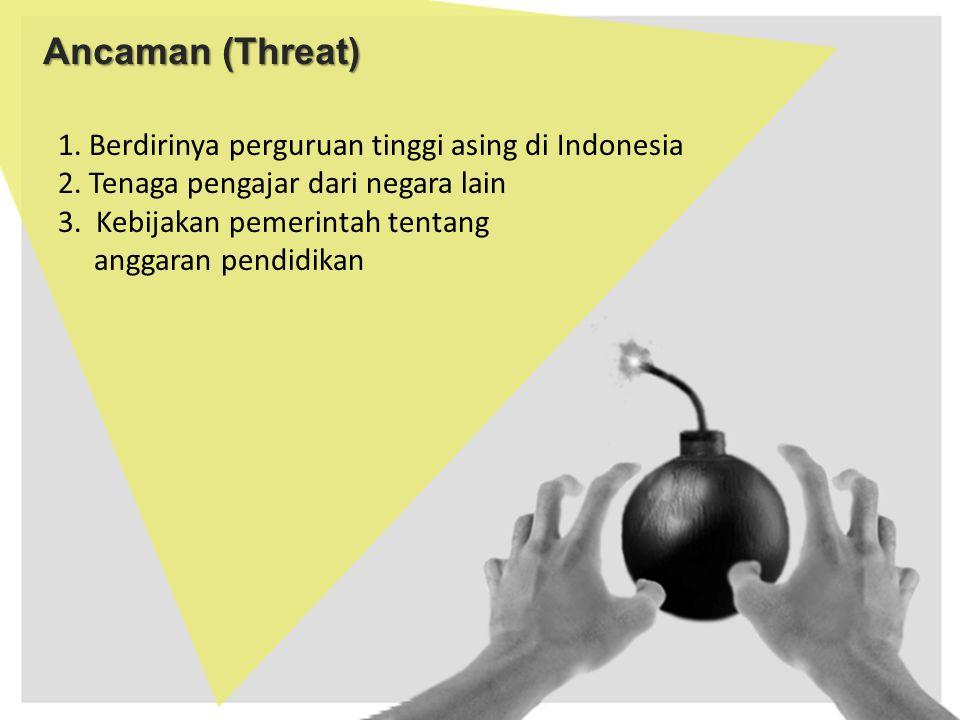 Ancaman (Threat)