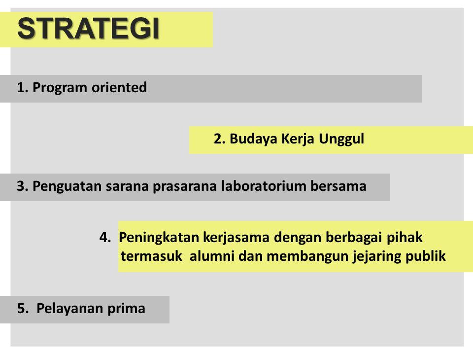 STRATEGI 1. Program oriented 2. Budaya Kerja Unggul