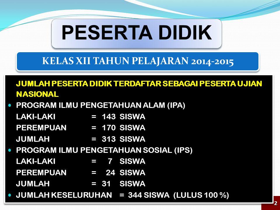 KELAS XII TAHUN PELAJARAN 2014-2015