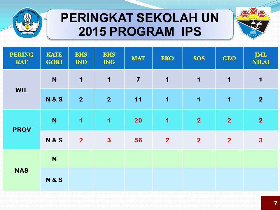 PERINGKAT SEKOLAH UN 2015 PROGRAM IPS