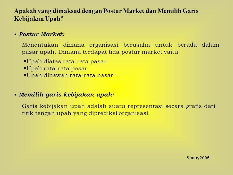 Apakah yang dimaksud dengan Postur Market dan Memilih Garis Kebijakan Upah