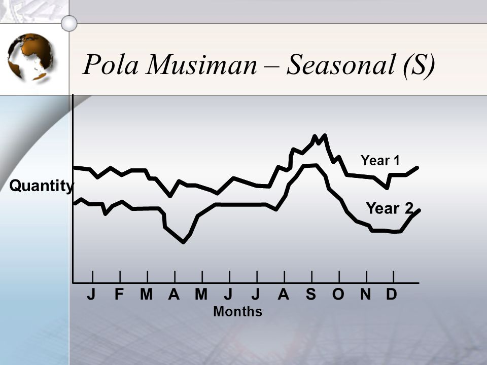 Pola Musiman – Seasonal (S)