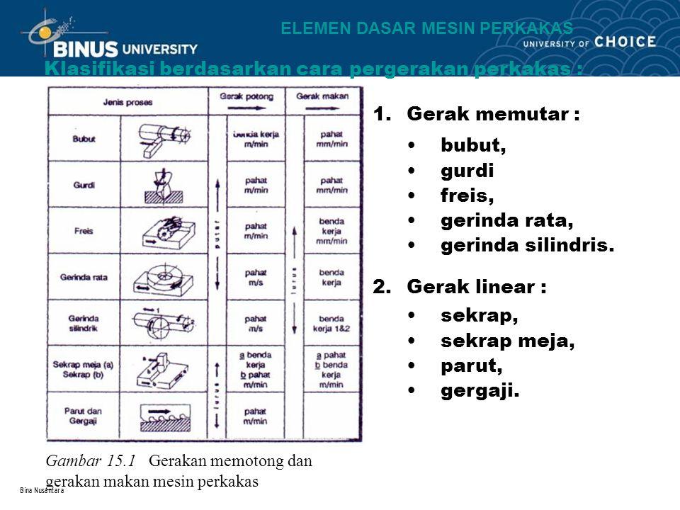 Klasifikasi berdasarkan cara pergerakan perkakas :