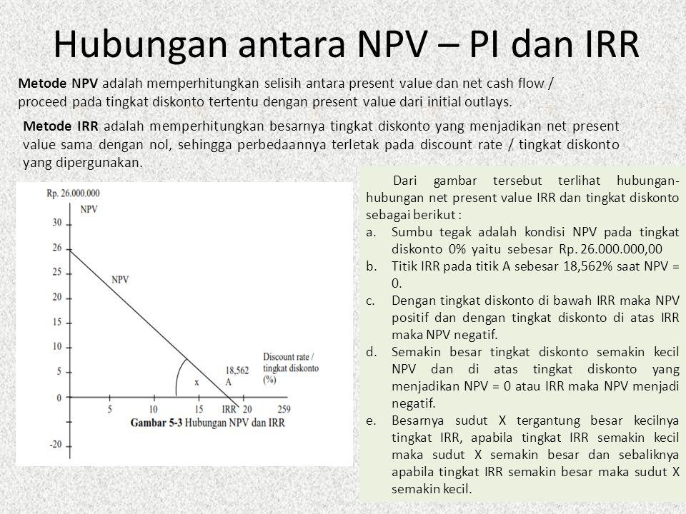 Hubungan antara NPV – PI dan IRR