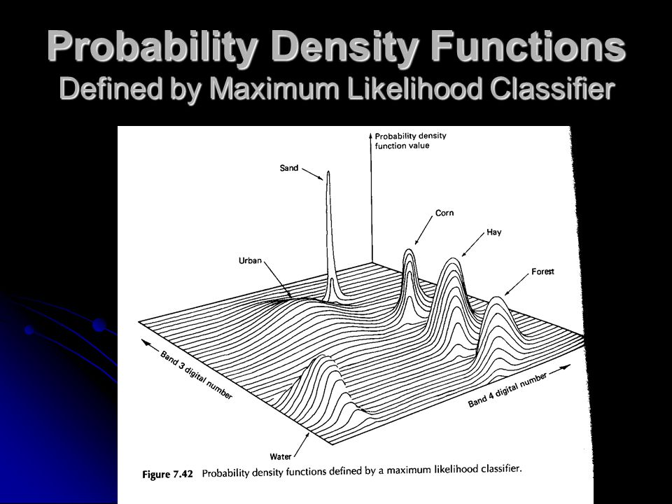 Probability Density Functions Defined by Maximum Likelihood Classifier