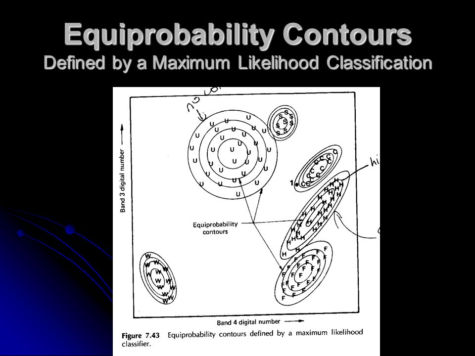 Equiprobability Contours Defined by a Maximum Likelihood Classification