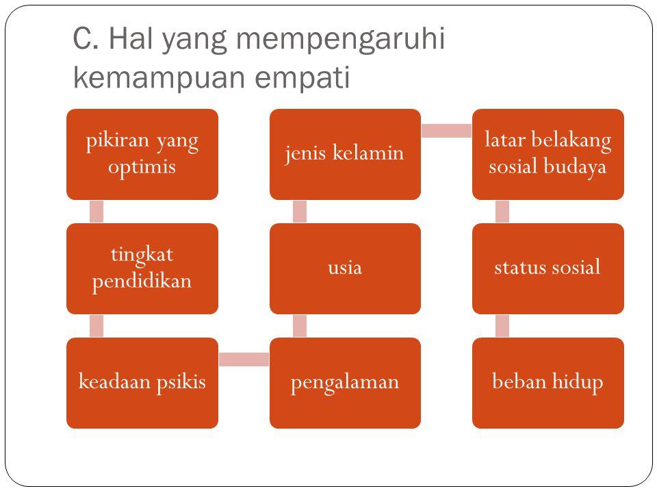 C. Hal yang mempengaruhi kemampuan empati