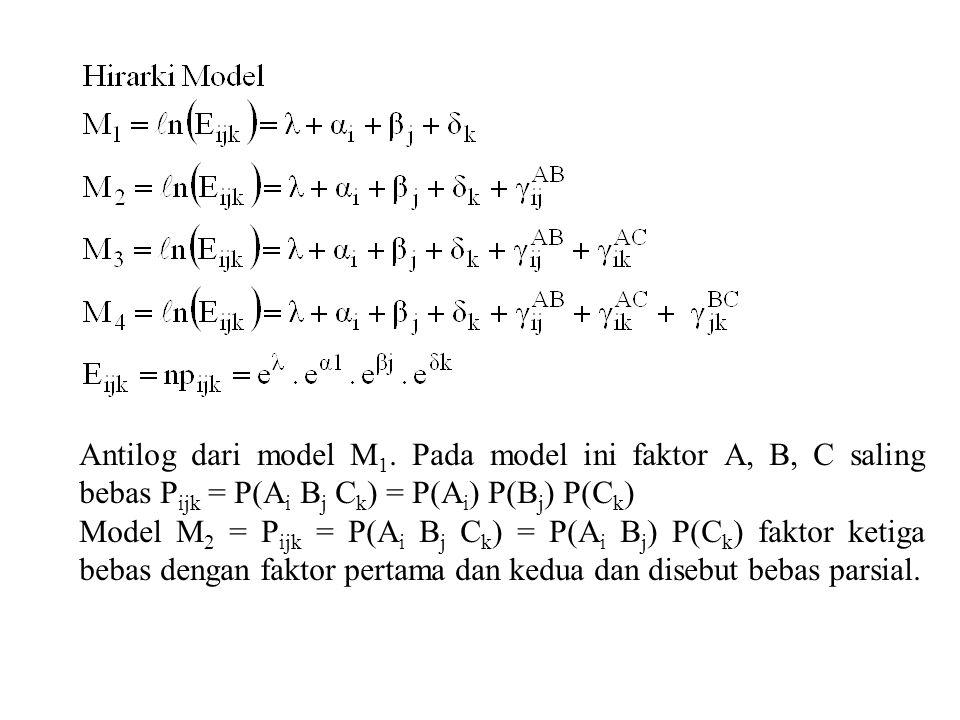 Antilog dari model M1. Pada model ini faktor A, B, C saling bebas Pijk = P(Ai Bj Ck) = P(Ai) P(Bj) P(Ck)