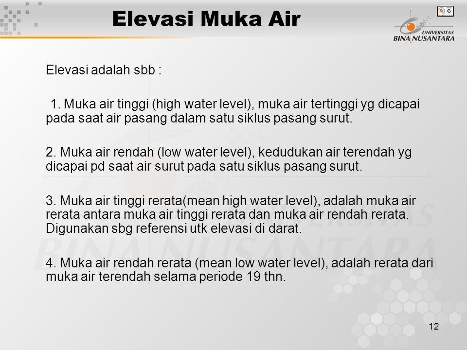Elevasi Muka Air Elevasi adalah sbb :
