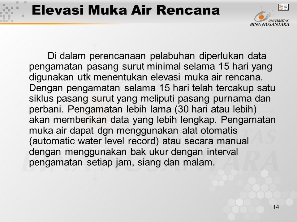 Elevasi Muka Air Rencana