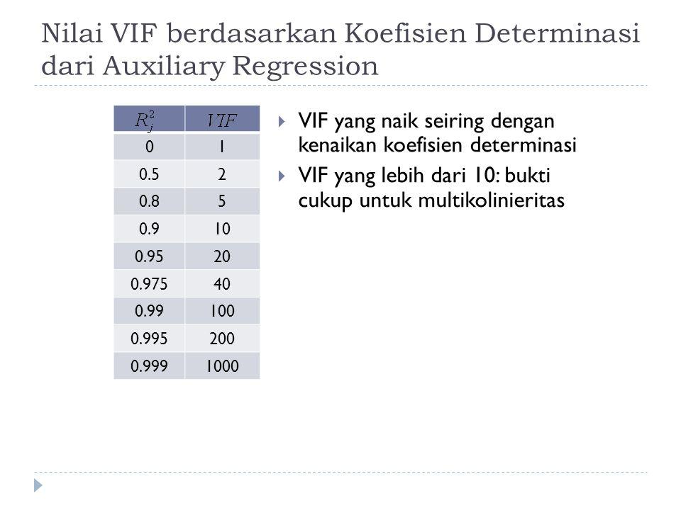 Nilai VIF berdasarkan Koefisien Determinasi dari Auxiliary Regression
