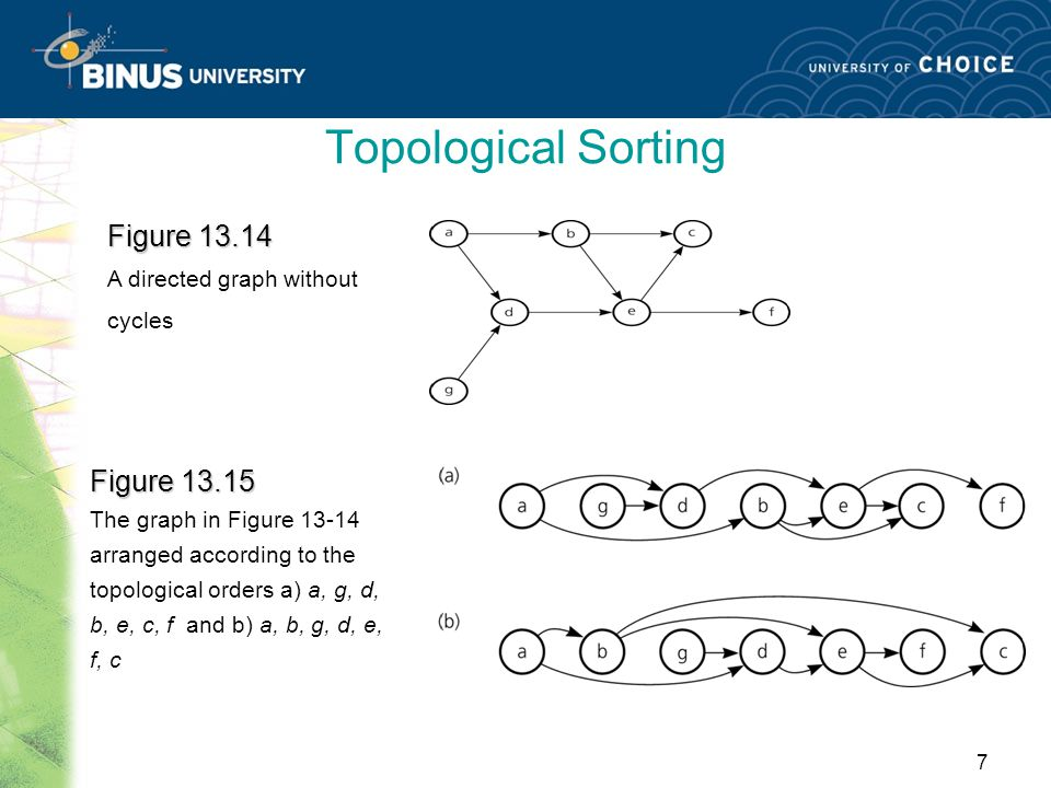 Topological Sorting Figure 13.14 Figure 13.15