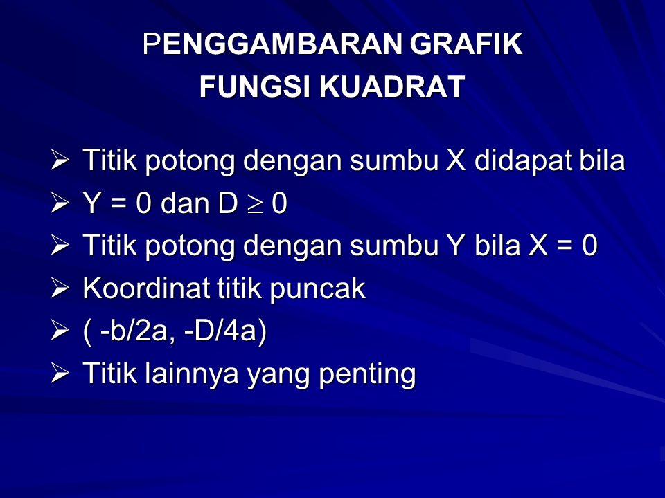 PENGGAMBARAN GRAFIK FUNGSI KUADRAT