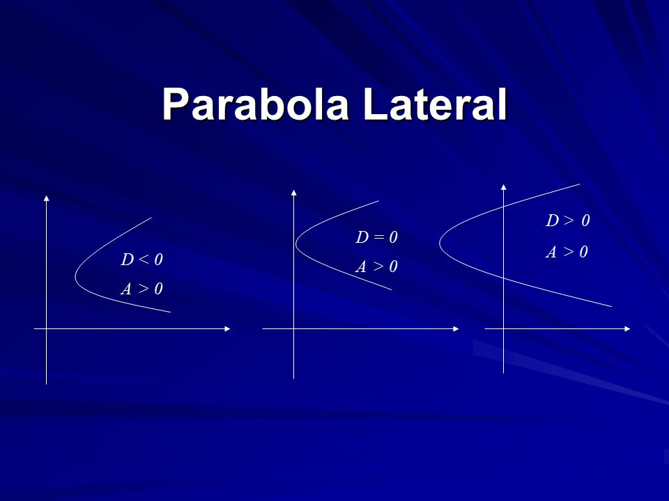 Parabola Lateral D < 0 A > 0 D = 0 D > 0