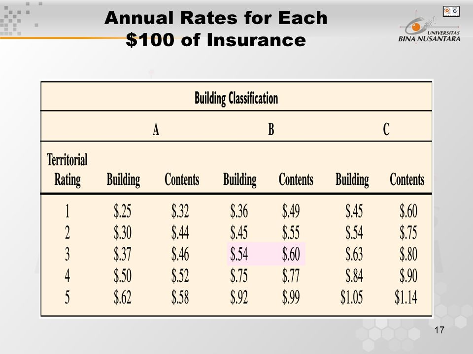 Annual Rates for Each $100 of Insurance