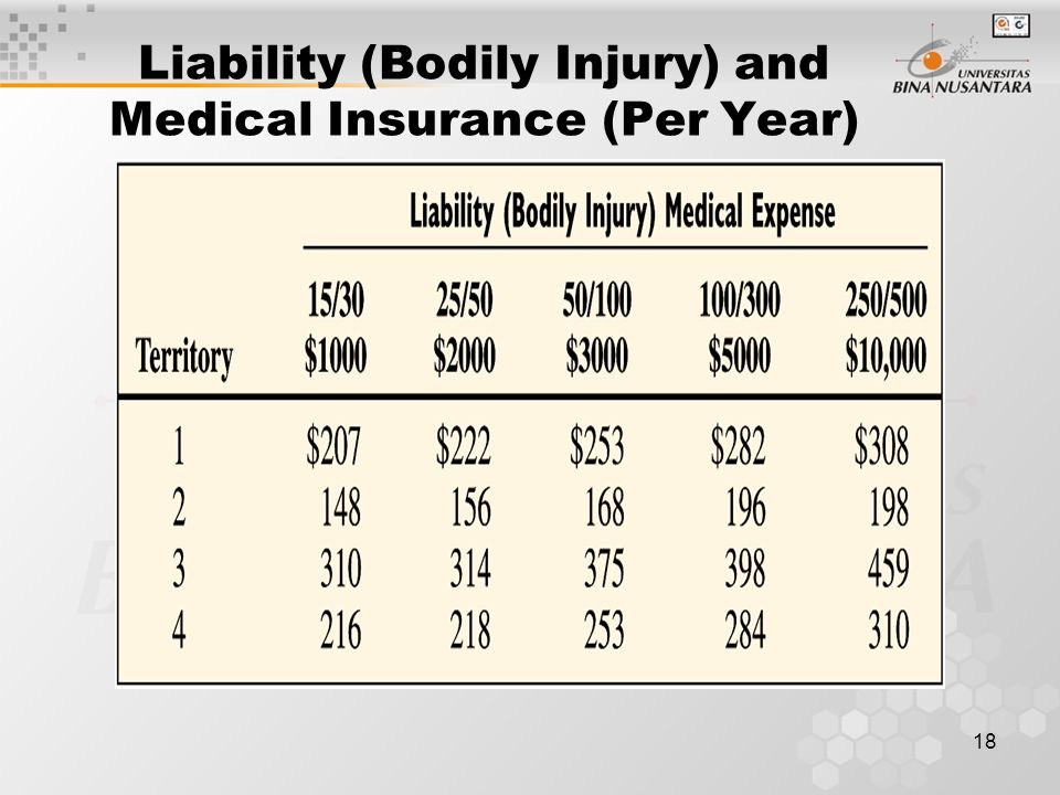 Liability (Bodily Injury) and Medical Insurance (Per Year)