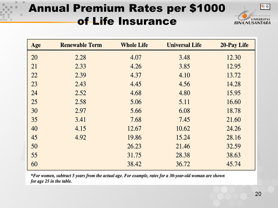 Annual Premium Rates per $1000 of Life Insurance