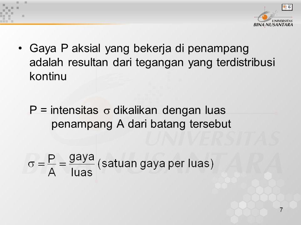 Gaya P aksial yang bekerja di penampang adalah resultan dari tegangan yang terdistribusi kontinu