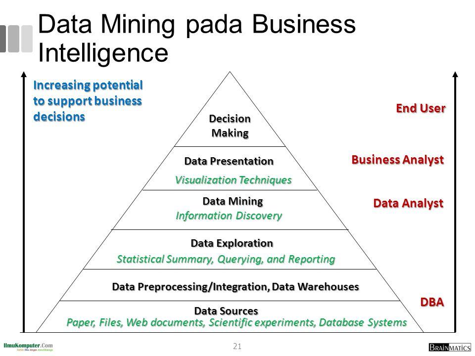 Data Mining pada Business Intelligence
