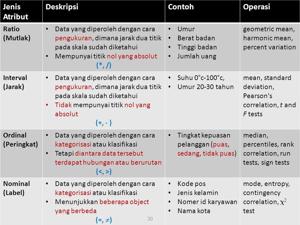 Tipe Data Jenis Atribut Deskripsi Contoh Operasi Ratio (Mutlak)