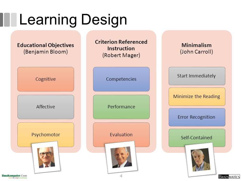 Learning Design Criterion Referenced Instruction (Robert Mager)