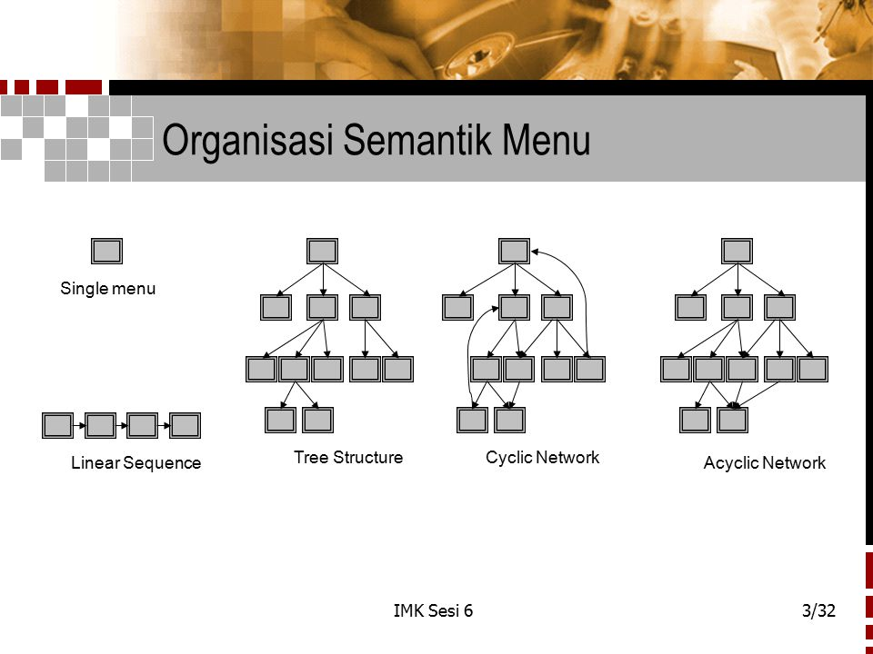 Organisasi Semantik Menu
