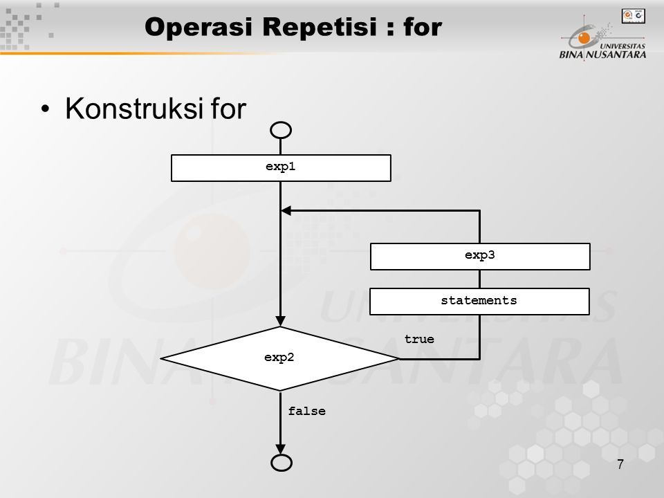 Konstruksi for Operasi Repetisi : for exp1 exp3 statements true exp2