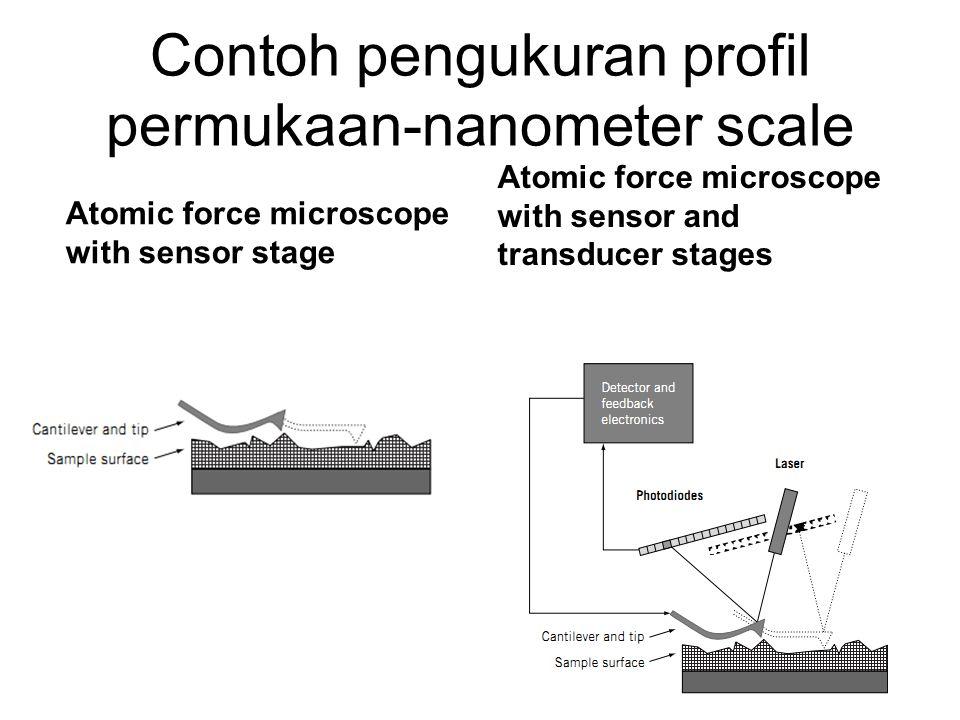 Contoh pengukuran profil permukaan-nanometer scale