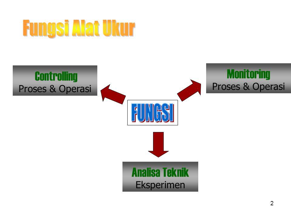 Fungsi Alat Ukur FUNGSI Monitoring Proses & Operasi