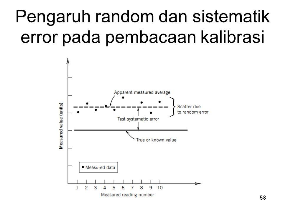 Pengaruh random dan sistematik error pada pembacaan kalibrasi
