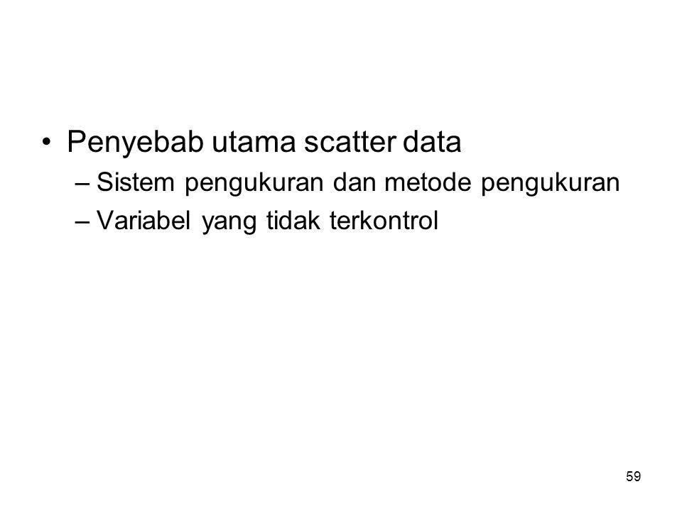 Penyebab utama scatter data
