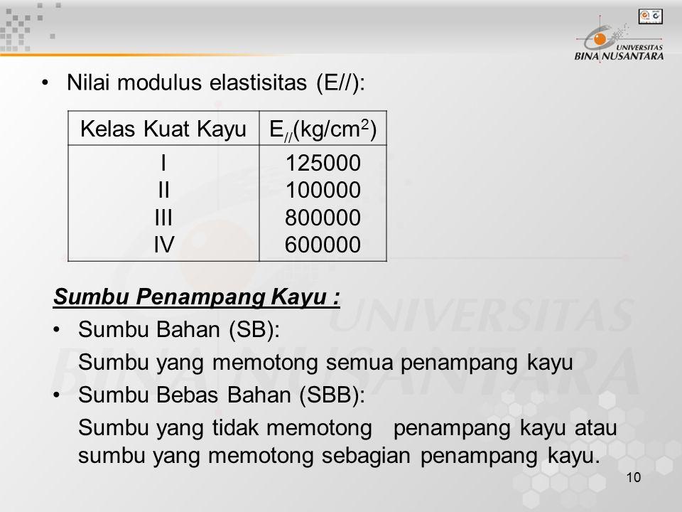 Nilai modulus elastisitas (E//):