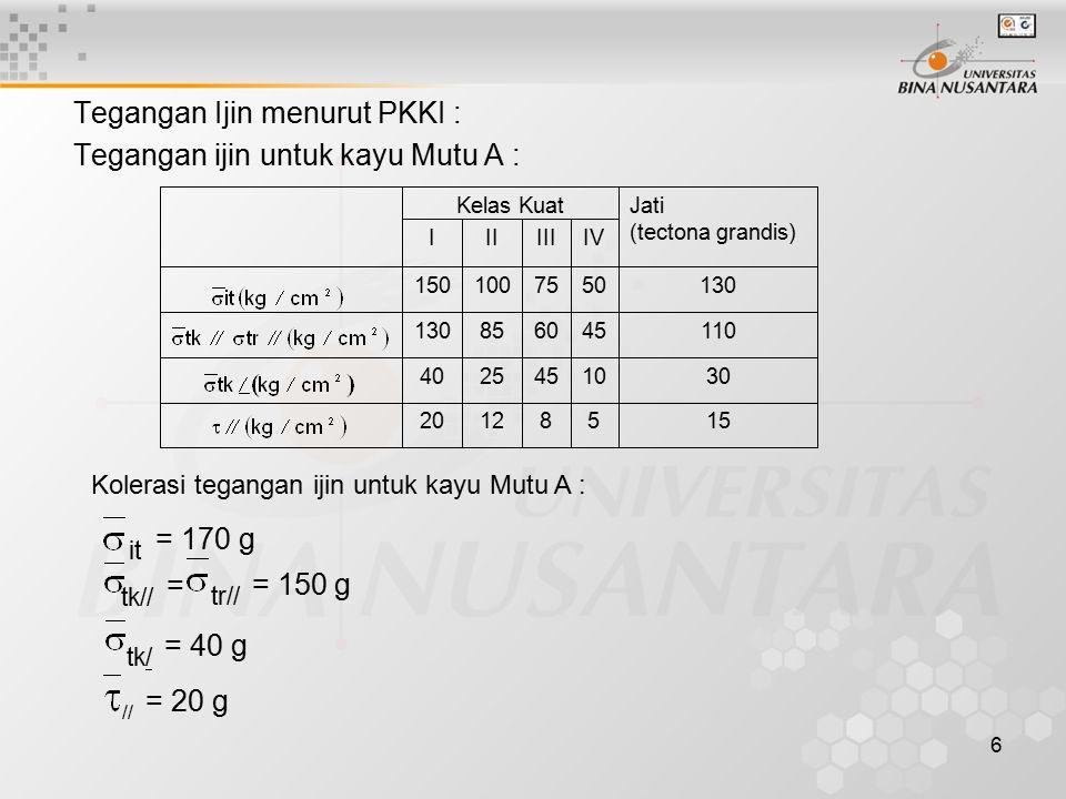 it = 170 g tk// = tr// = 150 g tk/ = 40 g Tegangan Ijin menurut PKKI :