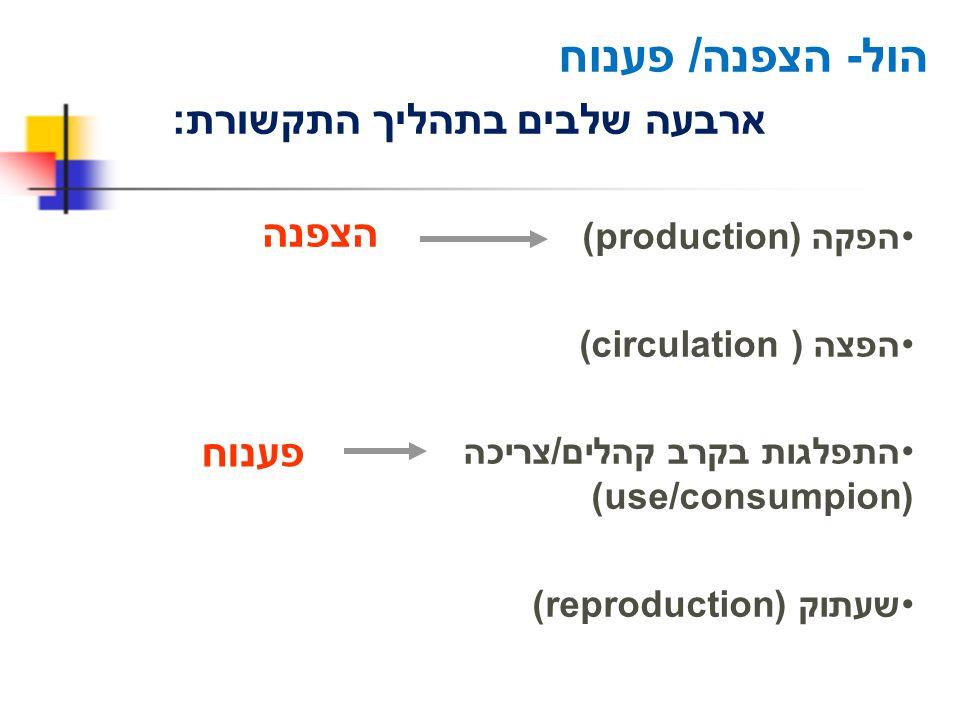 הול- הצפנה/ פענוח ארבעה שלבים בתהליך התקשורת: