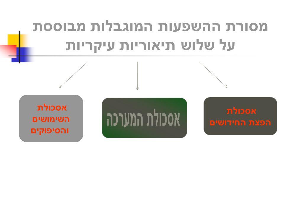 מסורת ההשפעות המוגבלות מבוססת על שלוש תיאוריות עיקריות