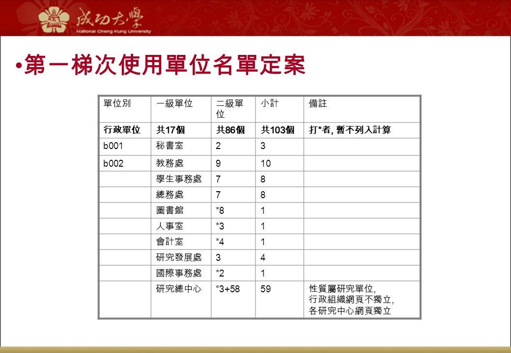 第一梯次使用單位名單定案 單位別 一級單位 二級單位 小計 備註 行政單位 共17個 共86個 共103個 打*者, 暫不列入計算 b001