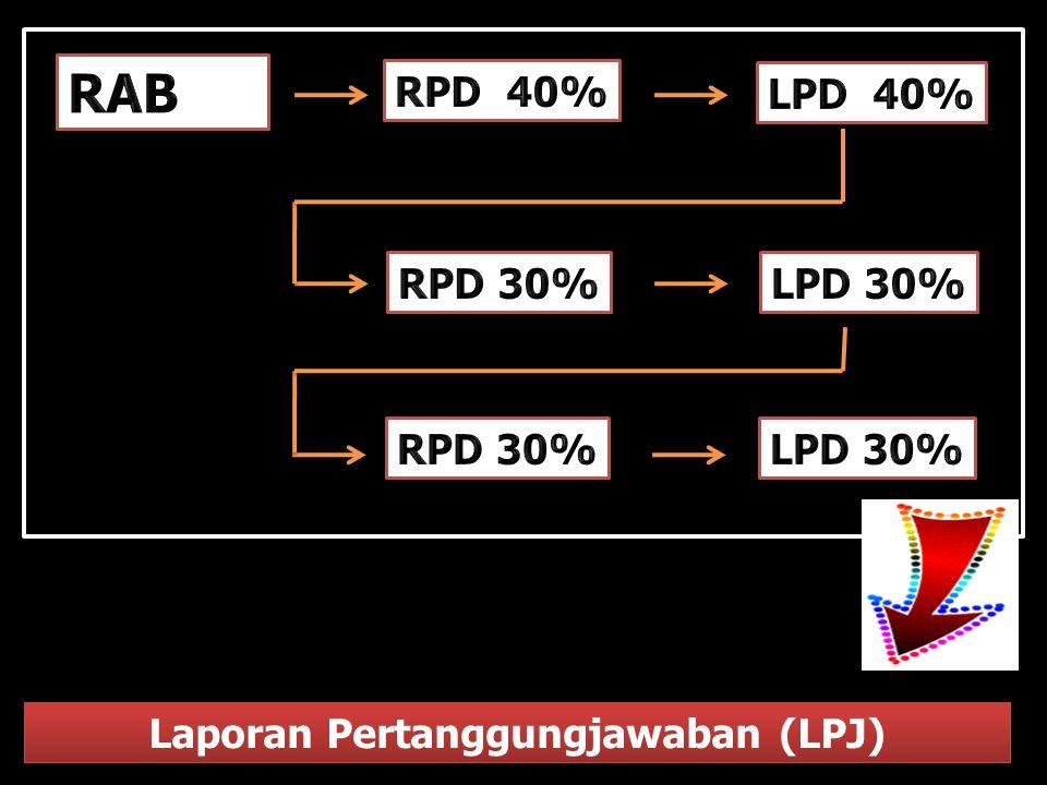 Laporan Pertanggungjawaban (LPJ)