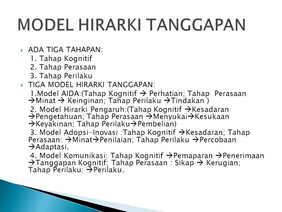 MODEL HIRARKI TANGGAPAN