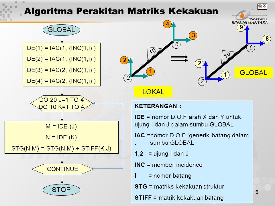 Algoritma Perakitan Matriks Kekakuan
